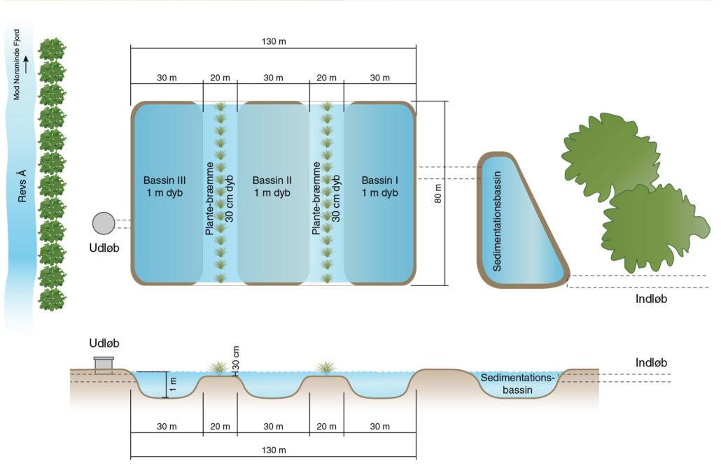 Miljø minivådområde minivådområder fjordland miljøafdelingen